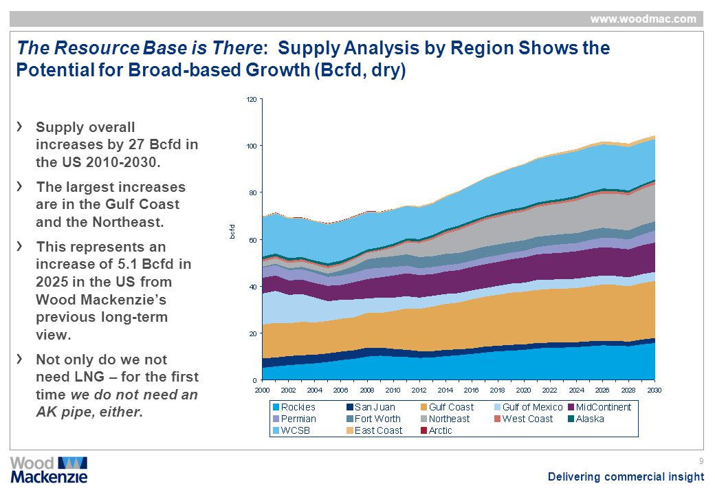 The Resource Base is There: Supply Analysis by Region Shows the Potential for Broad-based Growth (Bcfd, dry)