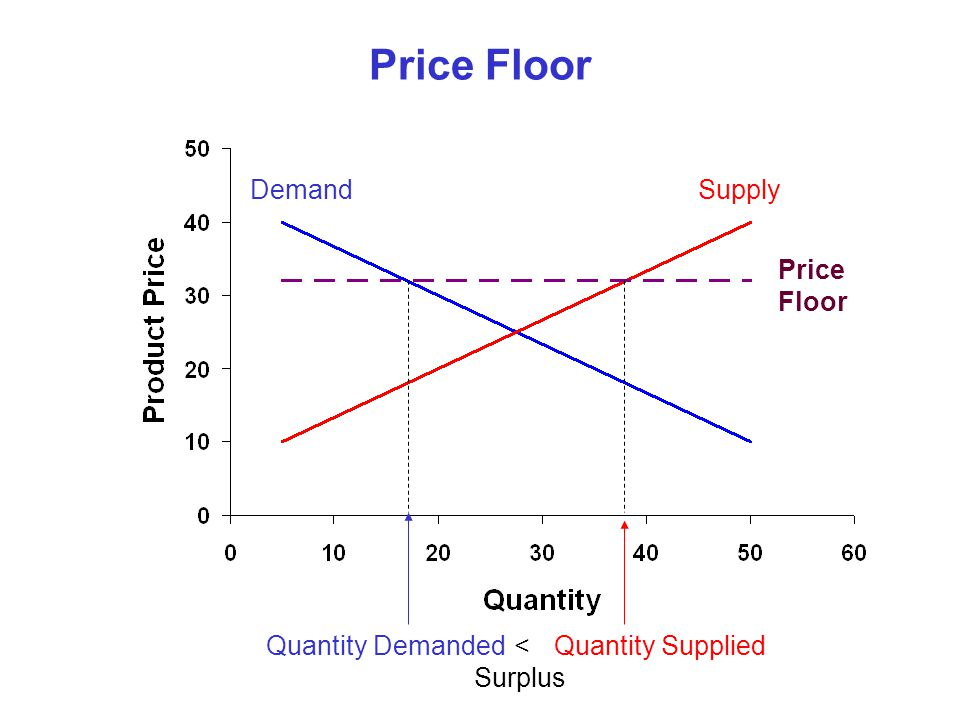 Price Floor Demand Supply Price Floor Quantity Demanded <