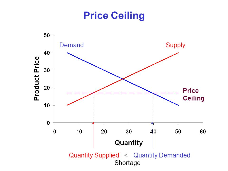 Price Ceiling Demand Supply Price Ceiling Quantity Supplied <