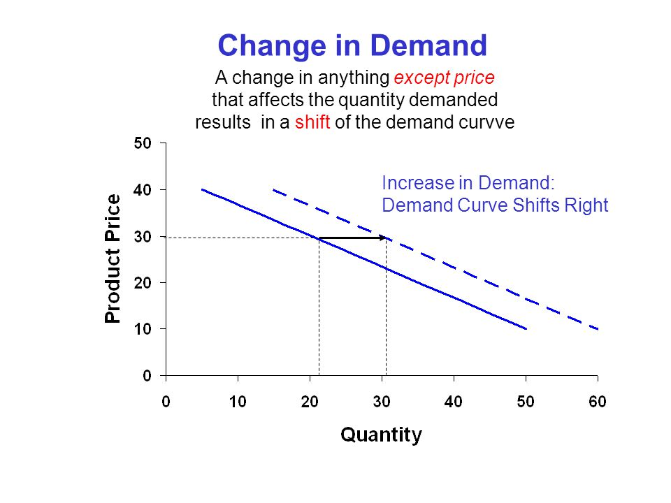 Change in Demand A change in anything except price