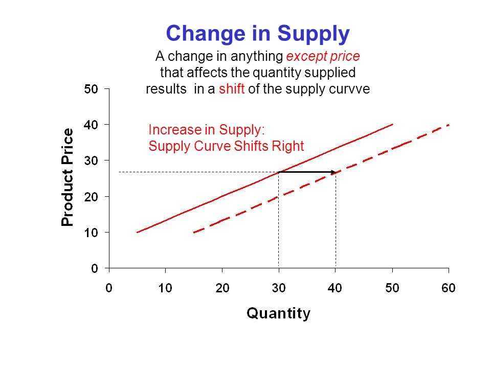Change in Supply A change in anything except price