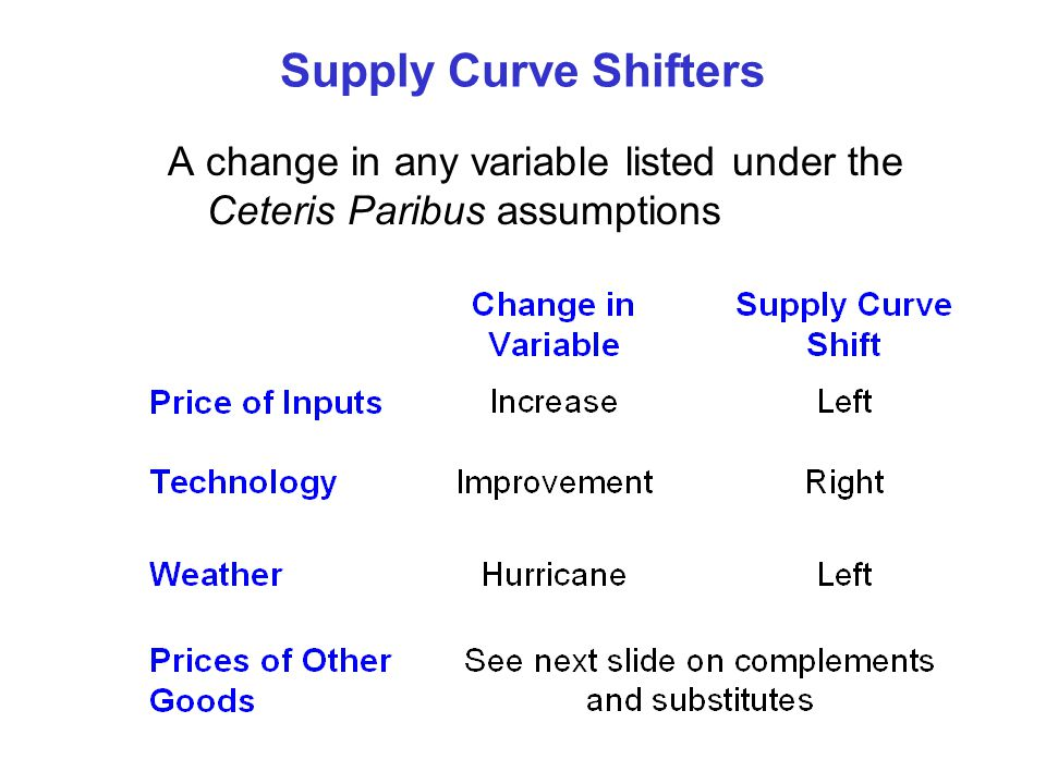Supply Curve Shifters A change in any variable listed under the Ceteris Paribus assumptions