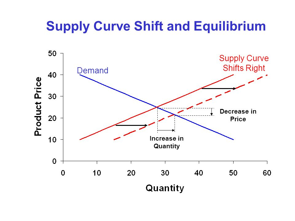 Supply Curve Shift and Equilibrium