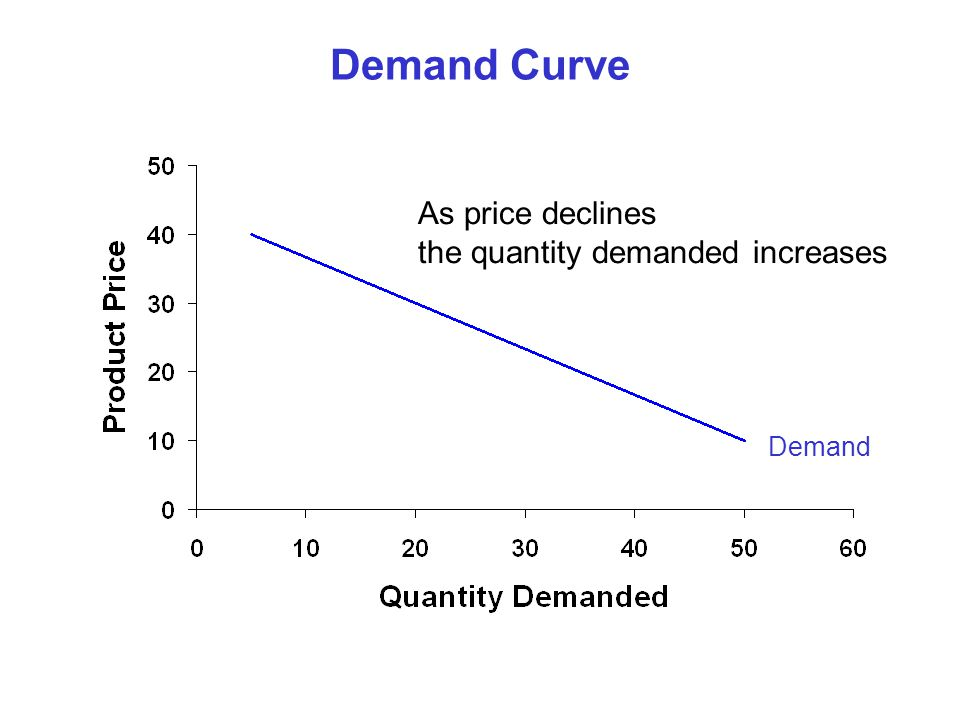 Demand Curve As price declines the quantity demanded increases Demand