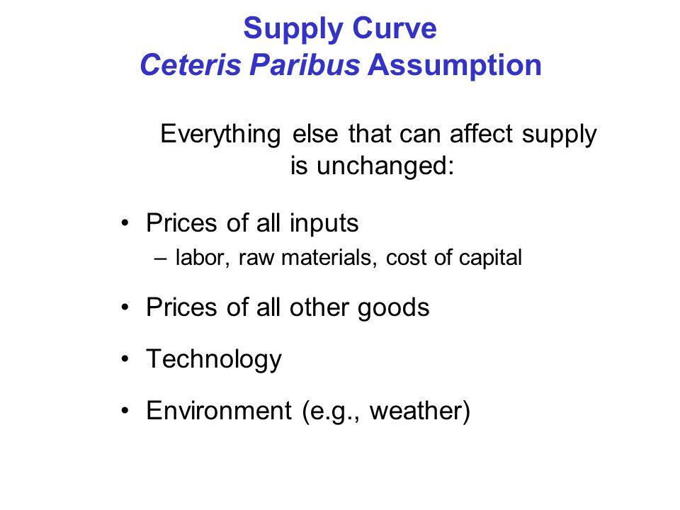 Supply Curve Ceteris Paribus Assumption