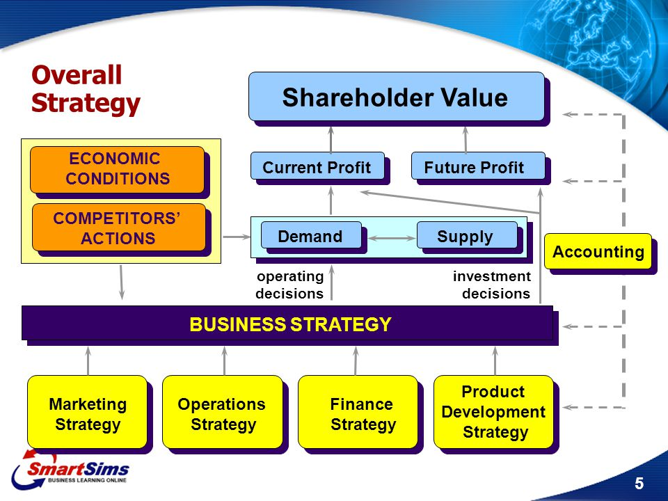 Overall Strategy Shareholder Value BUSINESS STRATEGY Current Profit