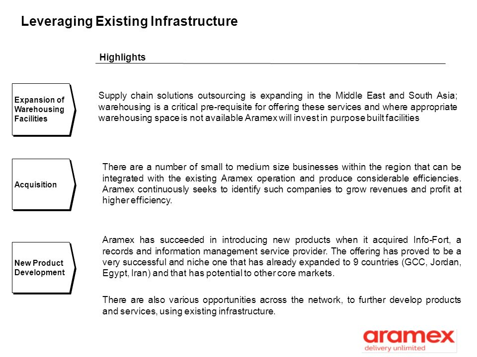 swot analysis of aramex Swot analysis of aramex creative use of swot analysis [edit] strategic use: orienting swots to an objective illustrative diagram of swot analysisif swot analysis does not start with defining a desired end state or objective, it runs the risk of being useless.
