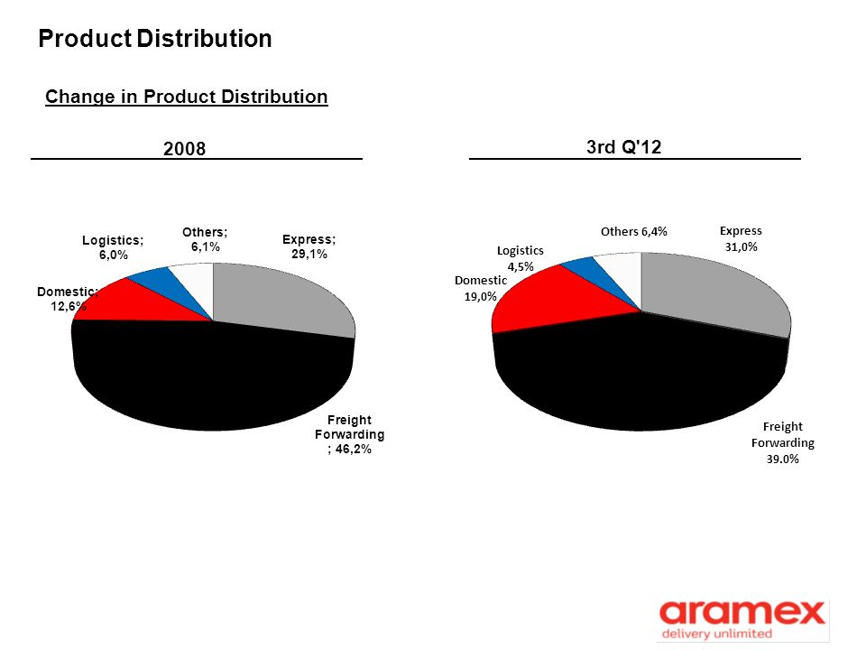 Product Distribution Change in Product Distribution 2008 3rd Q 12