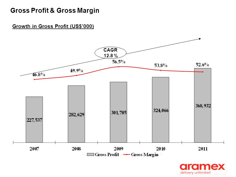 Gross Profit & Gross Margin
