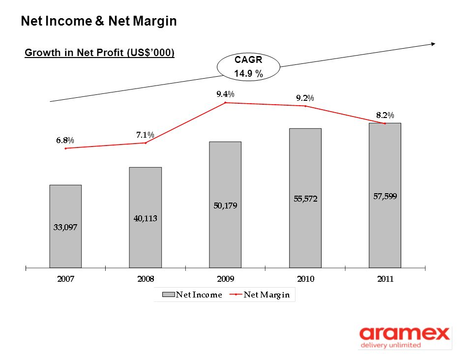 Net Income & Net Margin Growth in Net Profit (US$'000) CAGR 14.9 %