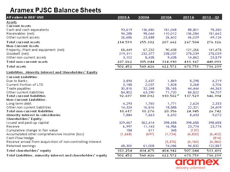 Aramex PJSC Balance Sheets