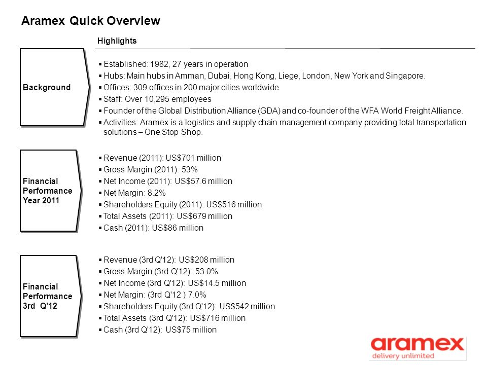 Aramex Quick Overview Highlights