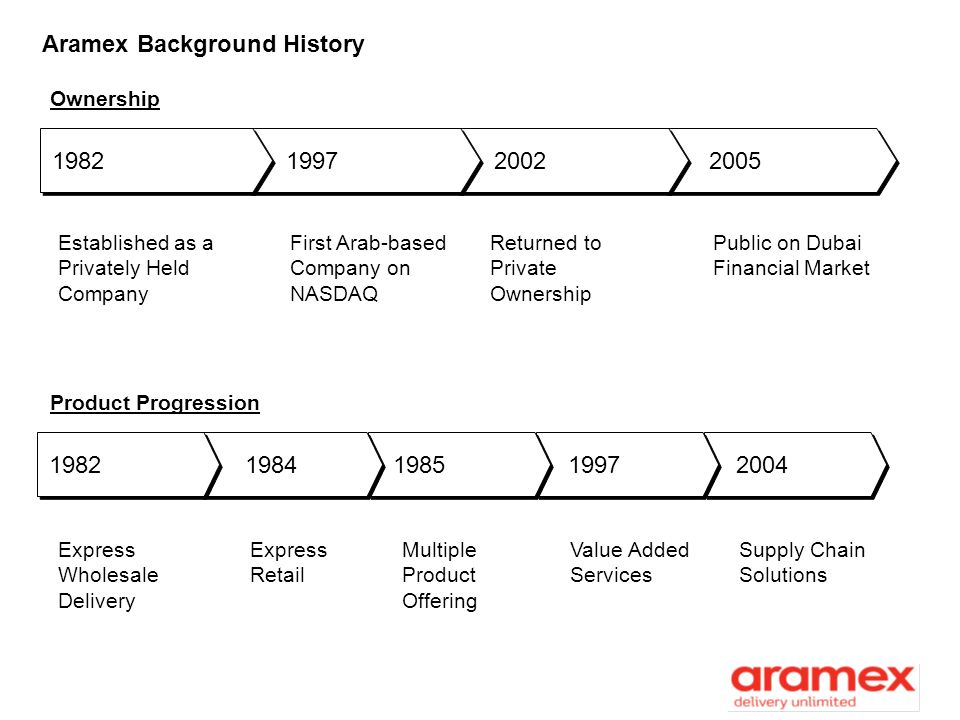 Aramex Background History