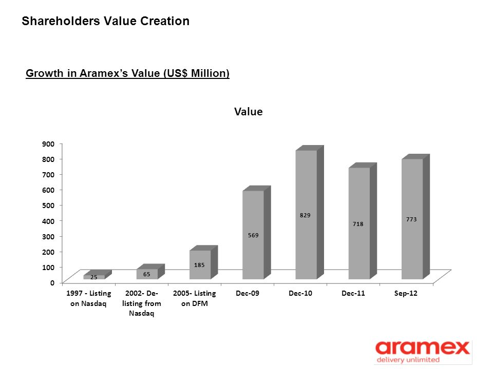 Shareholders Value Creation