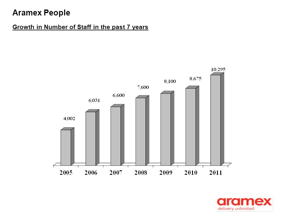 Aramex People Growth in Number of Staff in the past 7 years