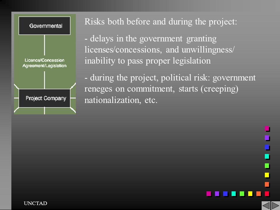 Risks both before and during the project: