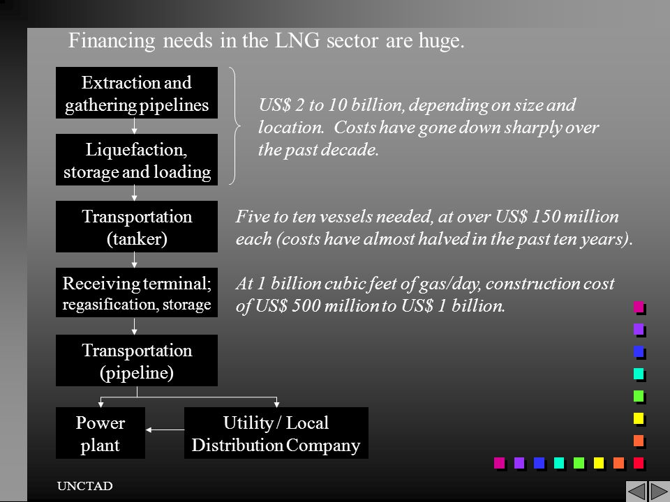 Financing needs in the LNG sector are huge.