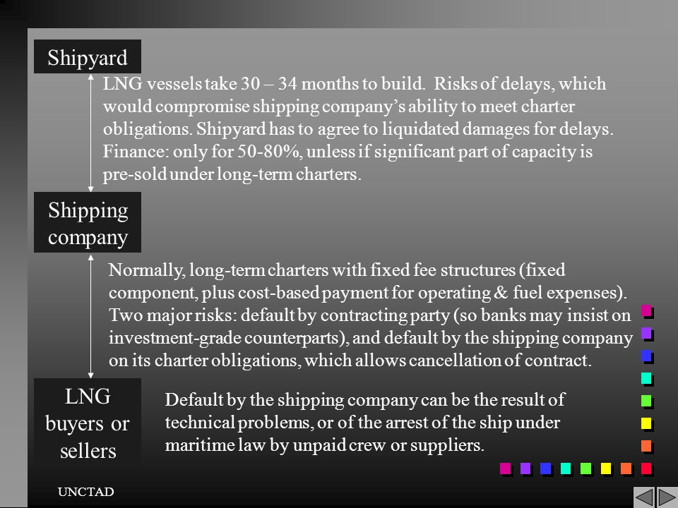 Shipyard Shipping company LNG buyers or sellers