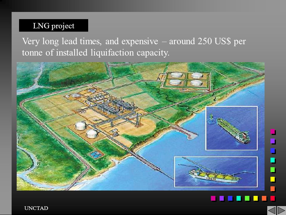 LNG project Very long lead times, and expensive – around 250 US$ per tonne of installed liquifaction capacity.