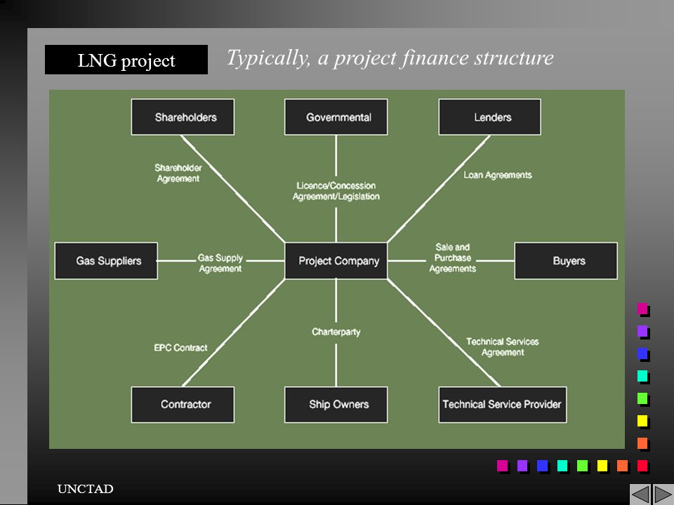 Typically, a project finance structure