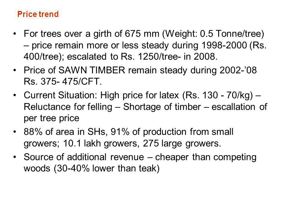 Price of SAWN TIMBER remain steady during 2002-'08 Rs. 375- 475/CFT.