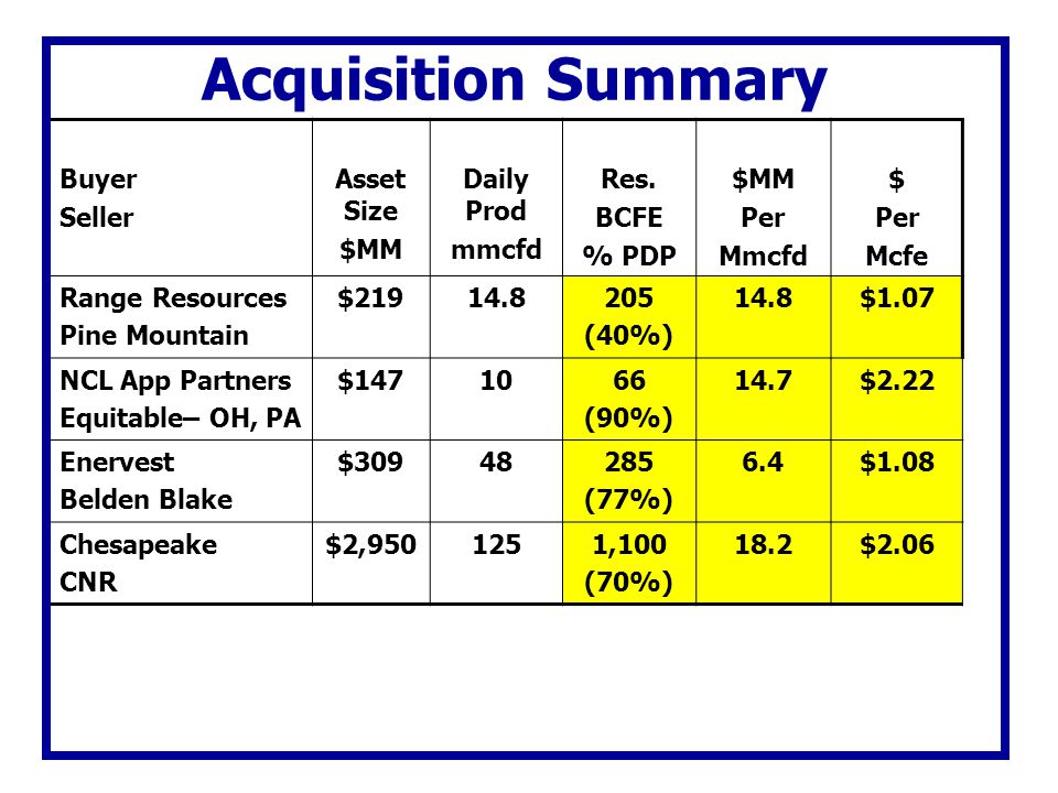 Acquisition Summary Buyer Seller Asset Size $MM Daily Prod mmcfd Res.