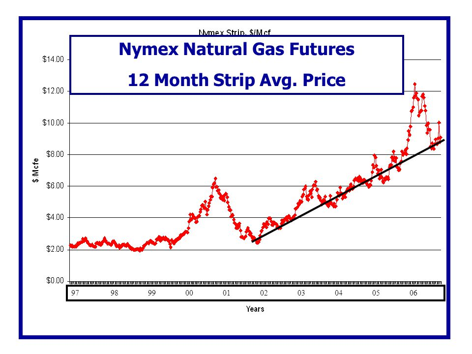 Nymex Natural Gas Futures