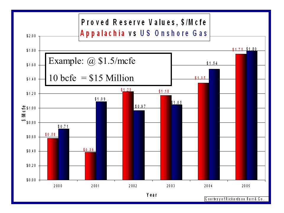 Example: @ $1.5/mcfe 10 bcfe = $15 Million