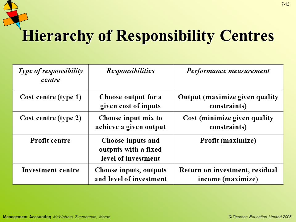 Hierarchy of Responsibility Centres