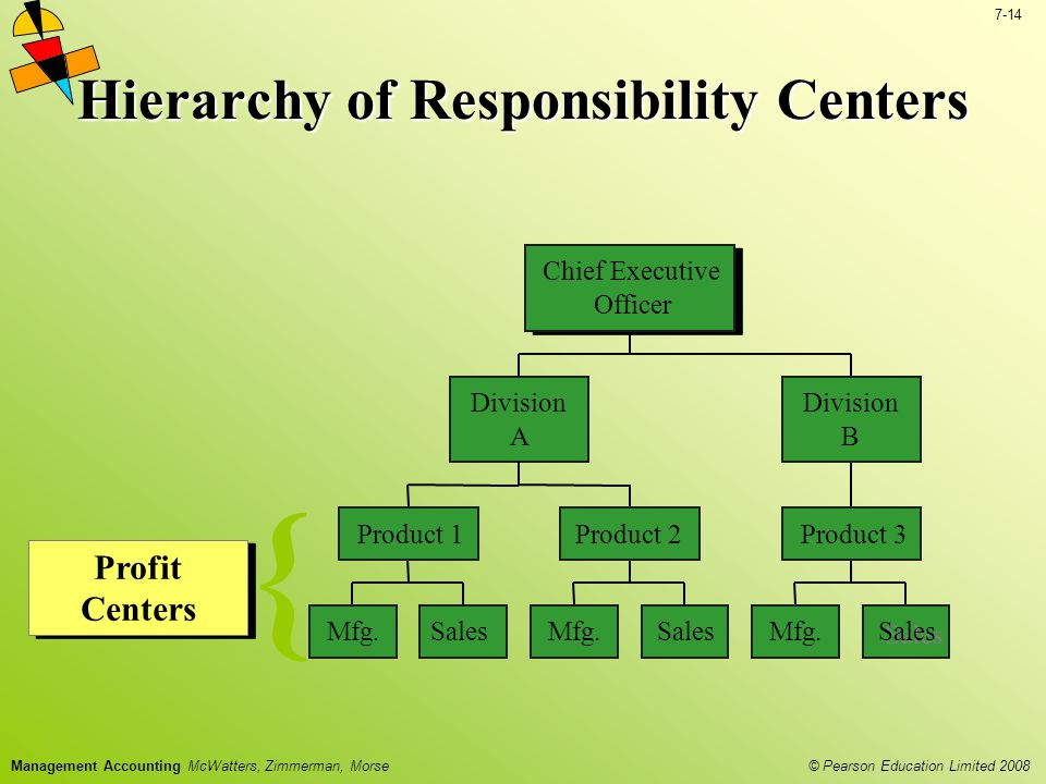 Hierarchy of Responsibility Centers