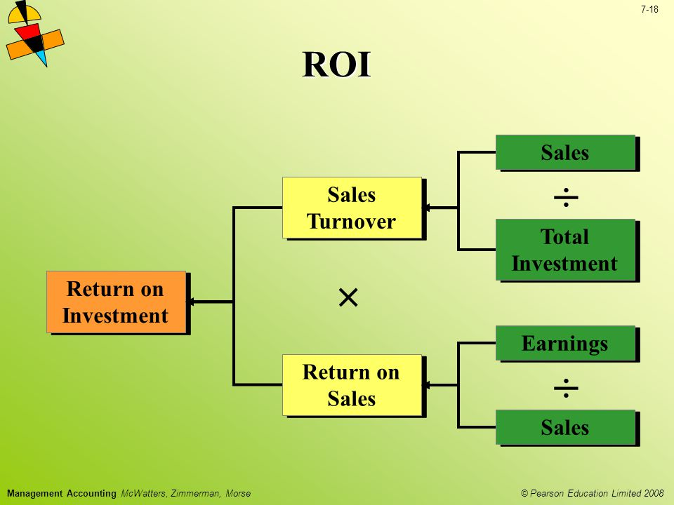 ÷ × ROI Sales Sales Turnover Total Investment Return on Investment
