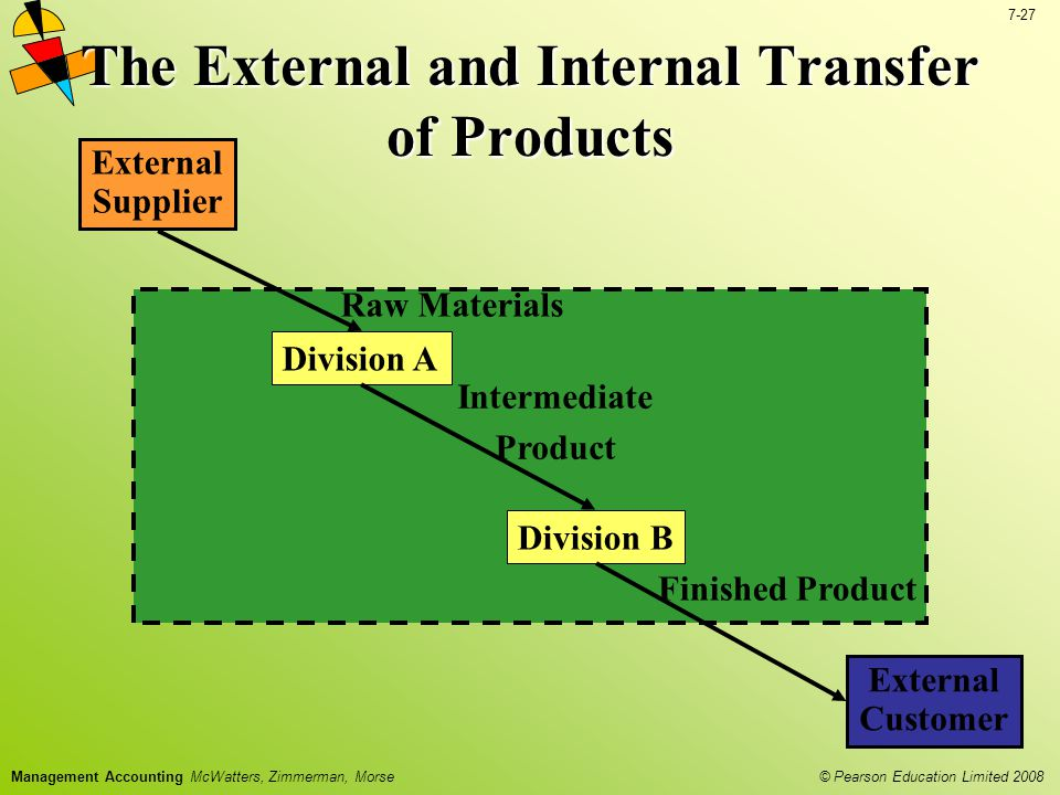 The External and Internal Transfer of Products