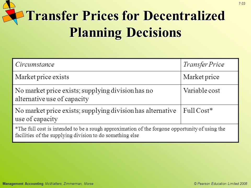 Transfer Prices for Decentralized Planning Decisions