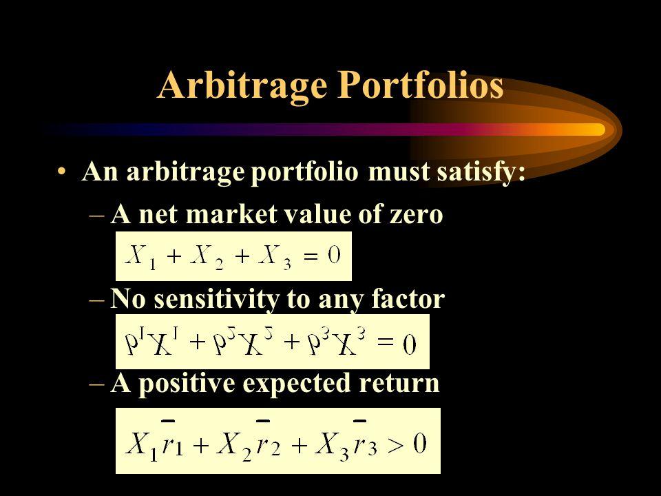 Arbitrage Portfolios An arbitrage portfolio must satisfy: