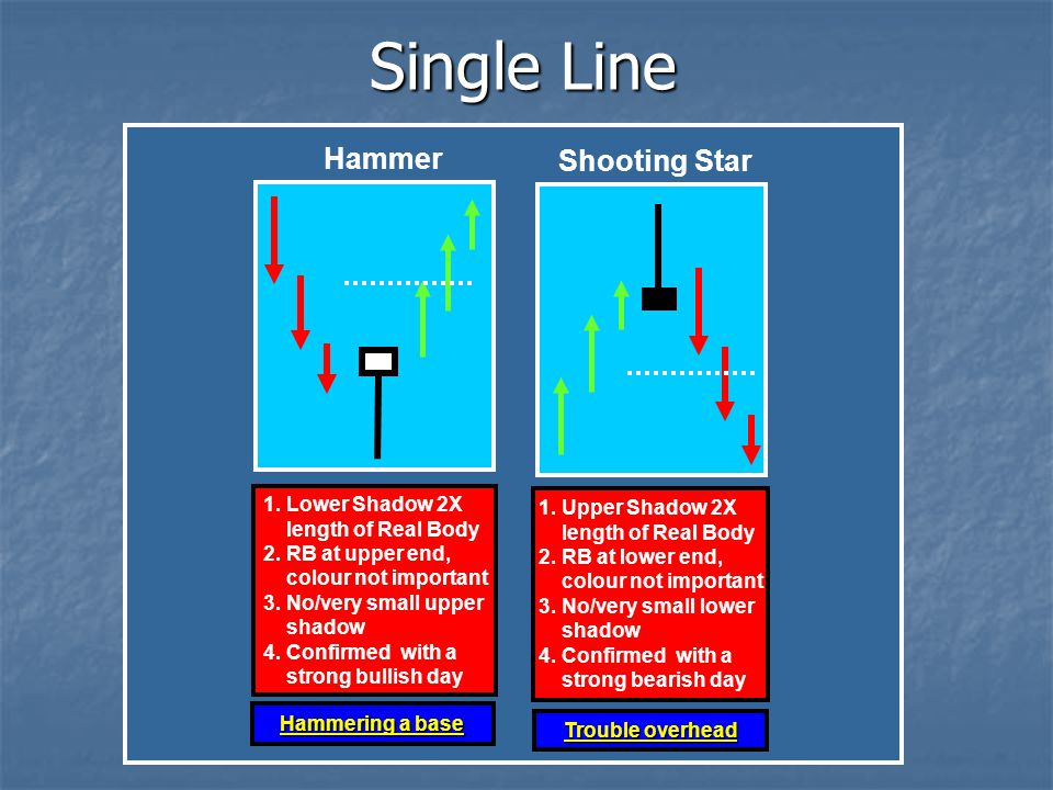 Single Line Hammer Shooting Star 1. Lower Shadow 2X 1. Upper Shadow 2X
