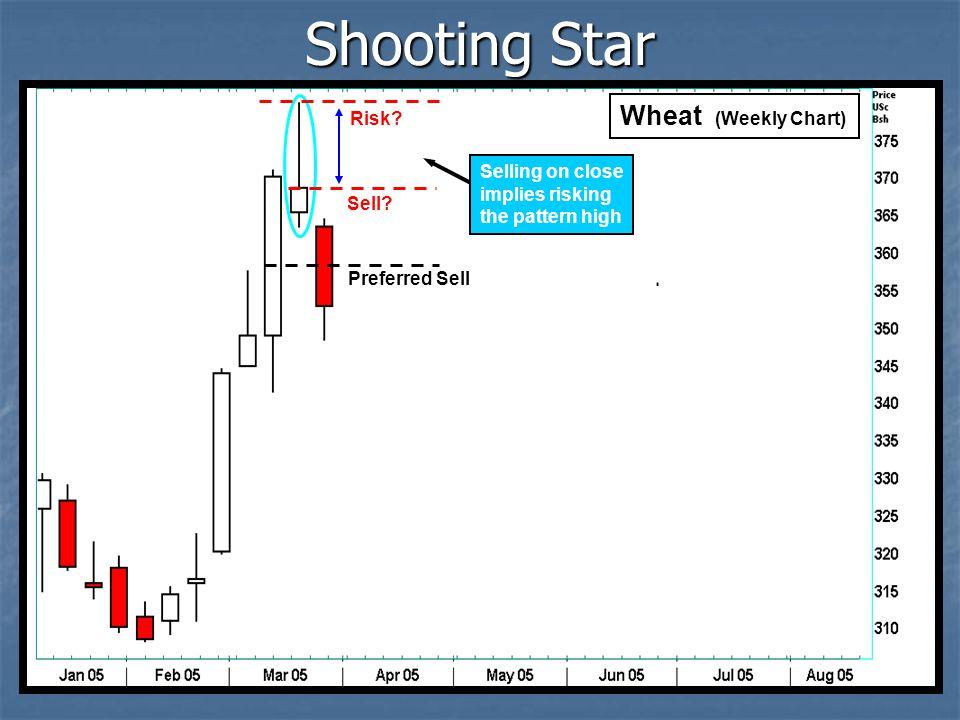 Shooting Star Wheat (Weekly Chart) Risk Selling on close
