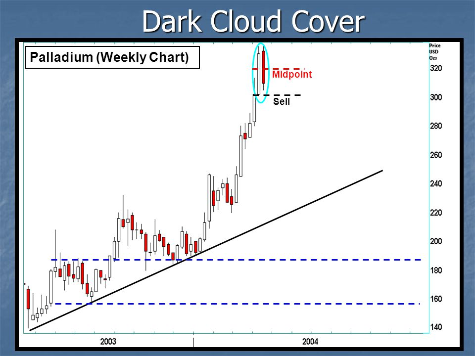 Dark Cloud Cover Palladium (Weekly Chart) Midpoint Sell