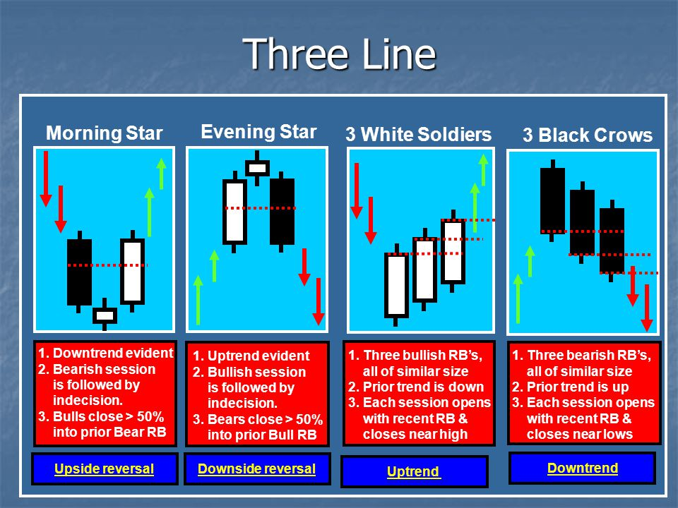 Three Line Morning Star Evening Star 3 White Soldiers 3 Black Crows