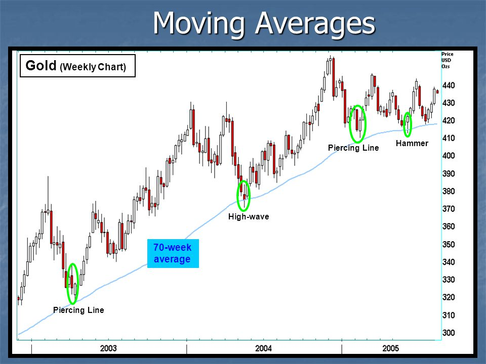 Moving Averages Gold (Weekly Chart) 70-week average Hammer