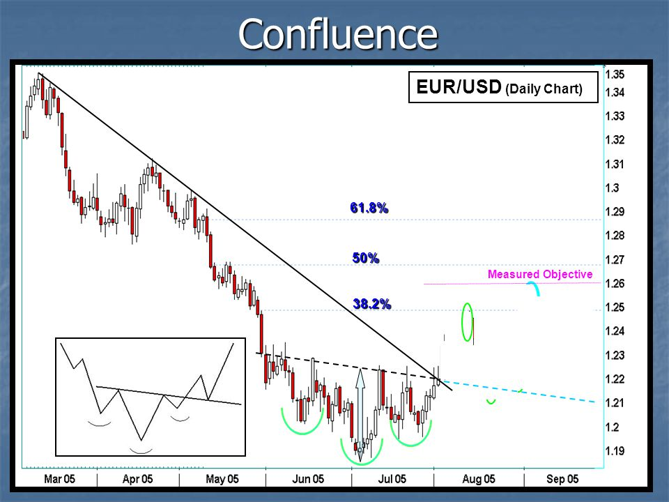 Confluence EUR/USD (Daily Chart) 61.8% 50% Measured Objective 38.2%