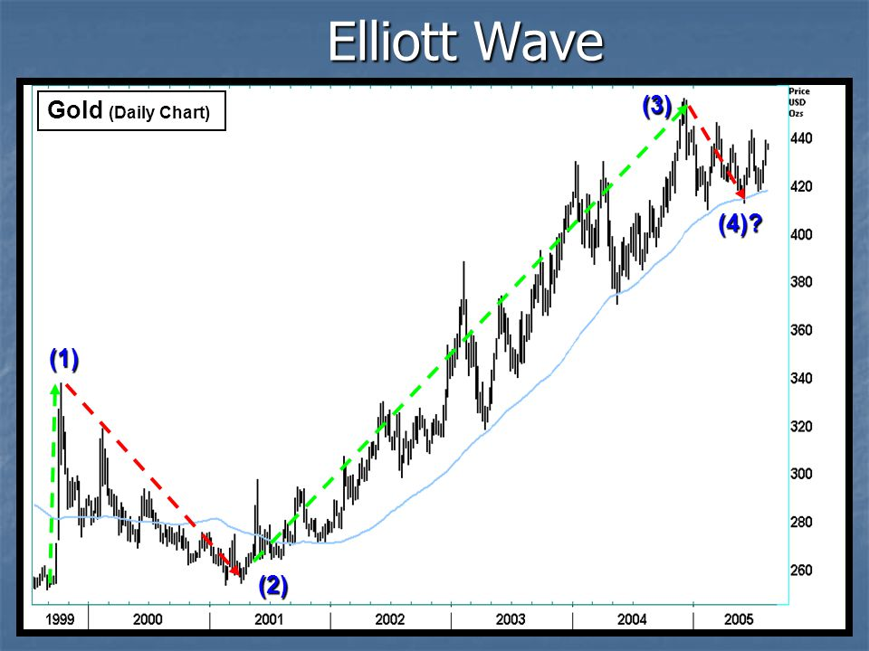 Elliott Wave (3) Gold (Daily Chart) (4) (1) (2)