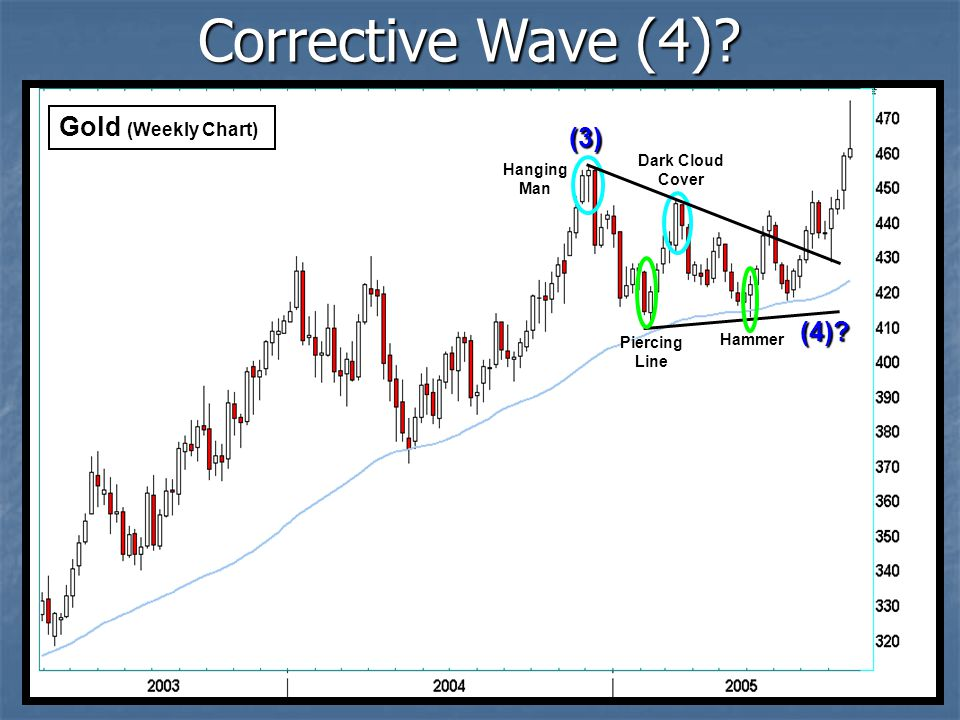 Corrective Wave (4) Gold (Weekly Chart) (3) (4) Dark Cloud Cover