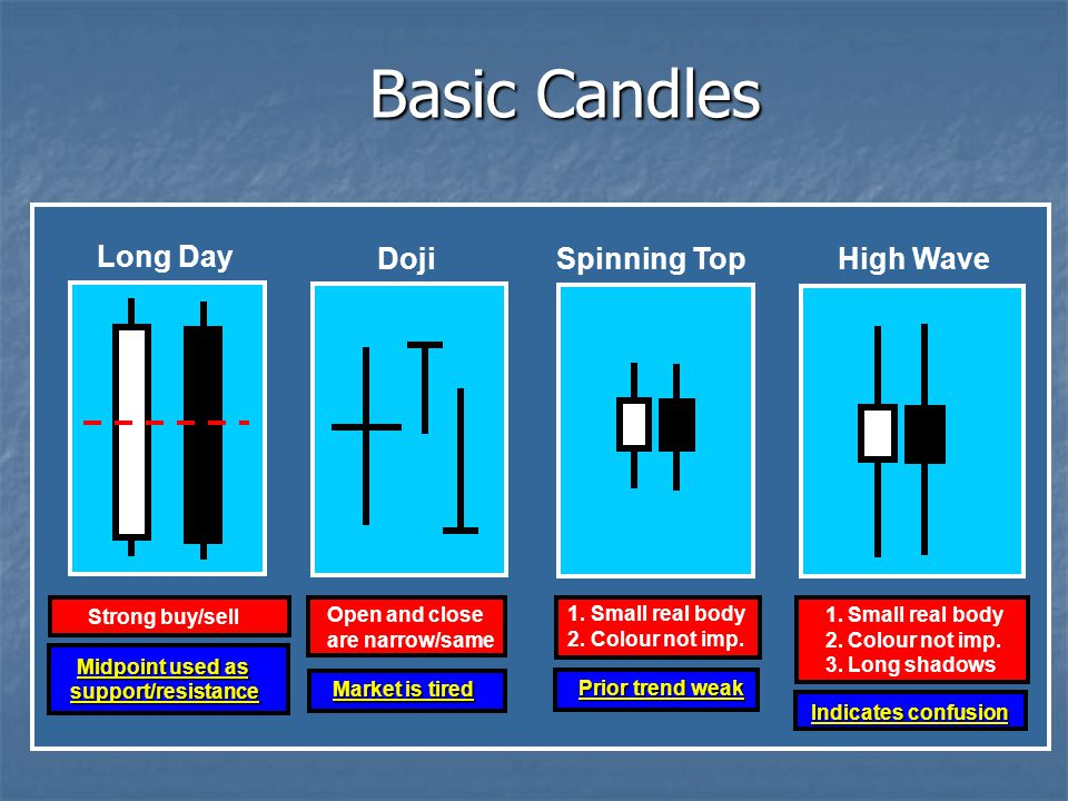 Basic Candles Long Day Doji Spinning Top High Wave Strong buy/sell