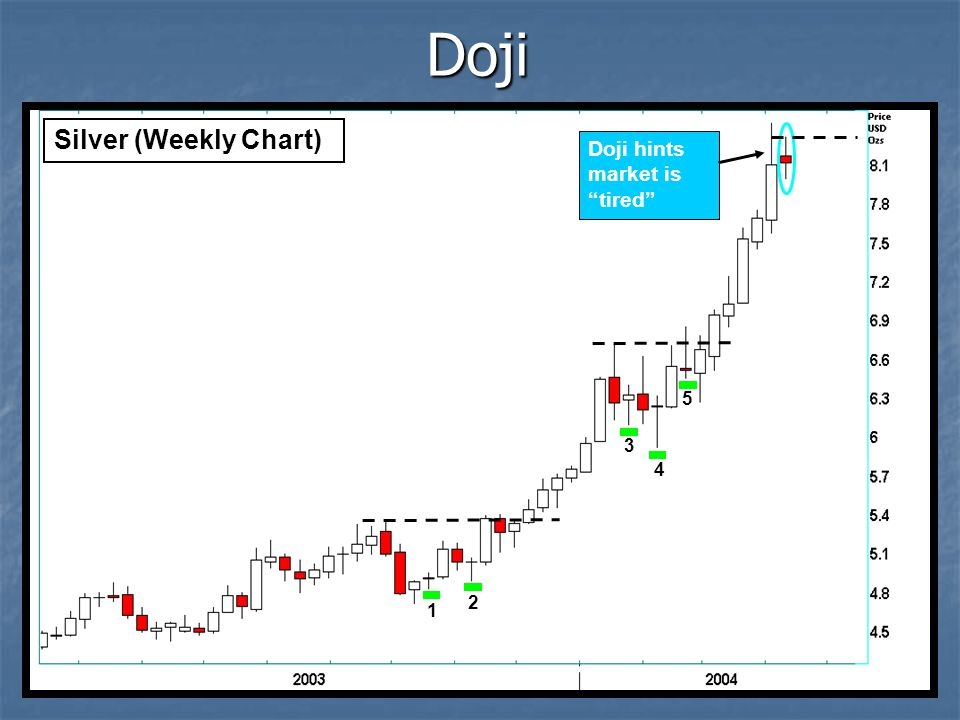 Doji Silver (Weekly Chart) Doji hints market is tired 5 3 4 2 1