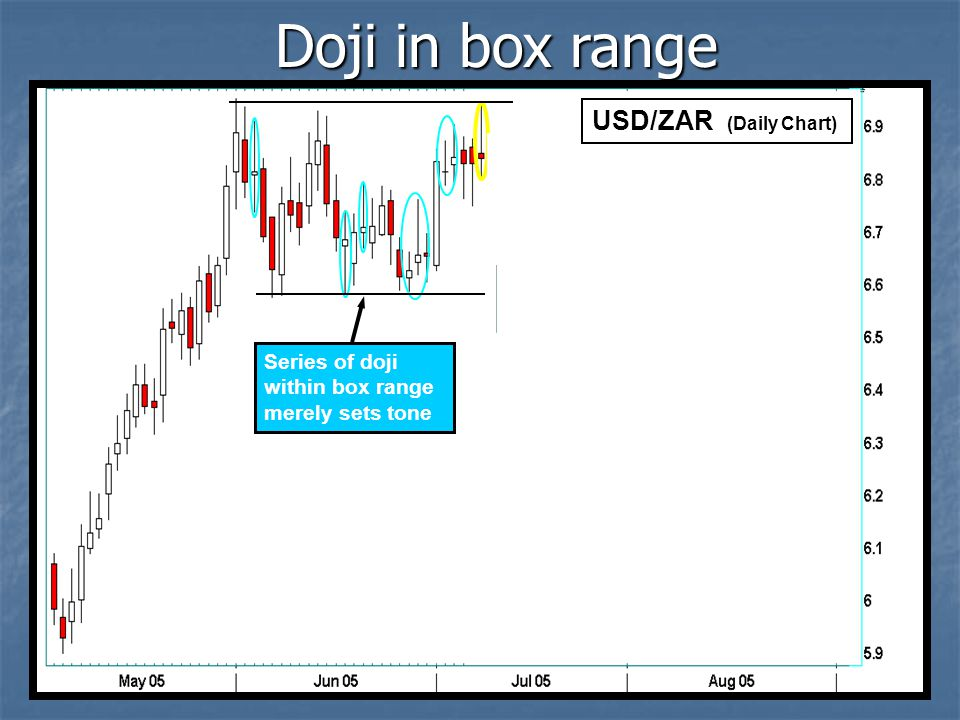 Doji in box range USD/ZAR (Daily Chart)