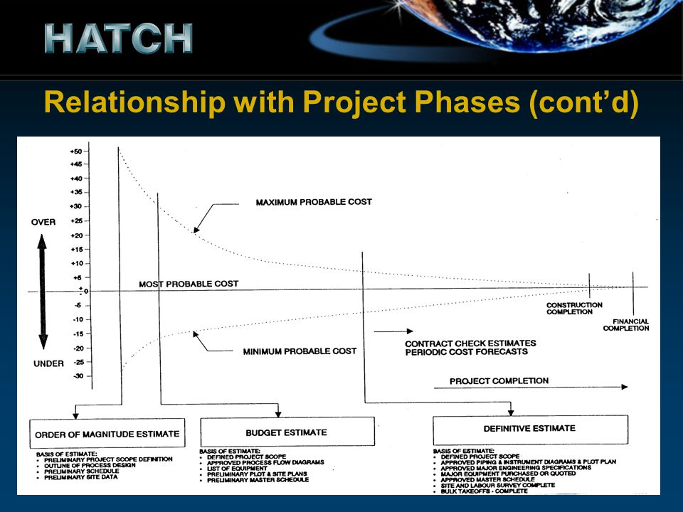 Relationship with Project Phases (cont'd)