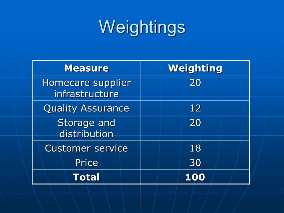 Weightings Measure Weighting Homecare supplier infrastructure 20