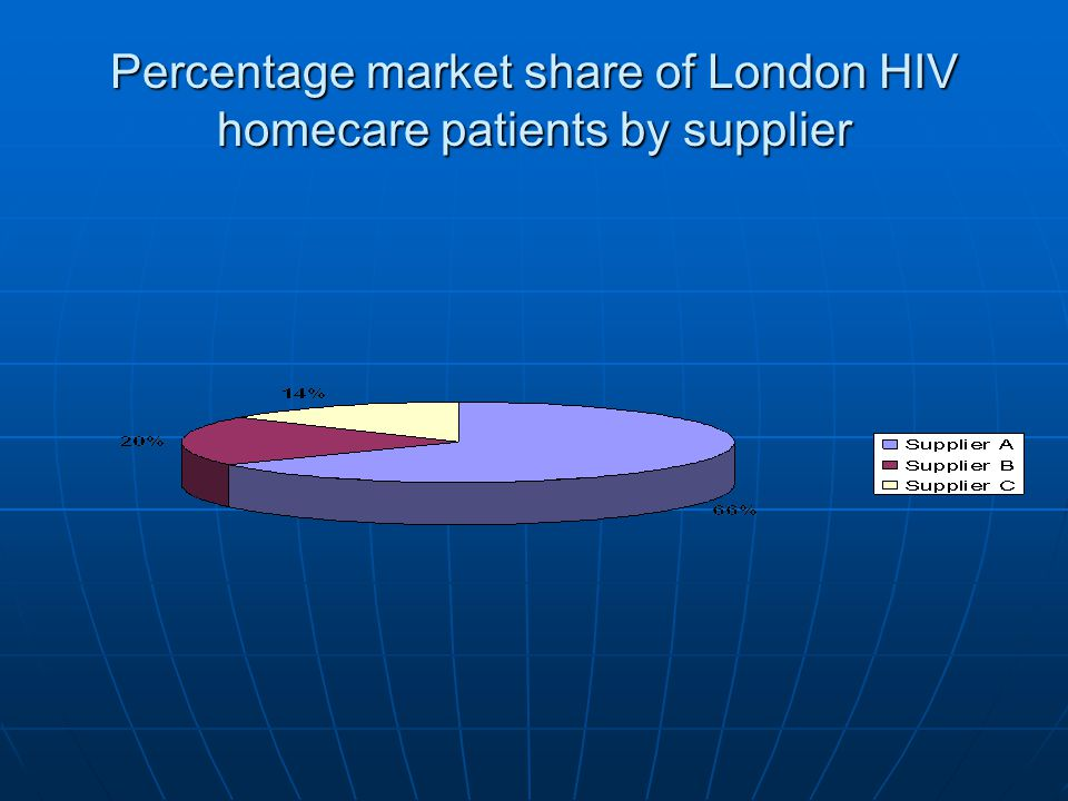 Percentage market share of London HIV homecare patients by supplier
