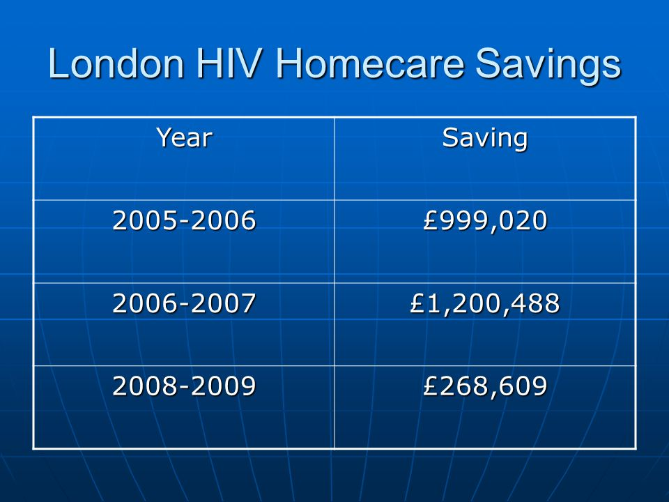 London HIV Homecare Savings