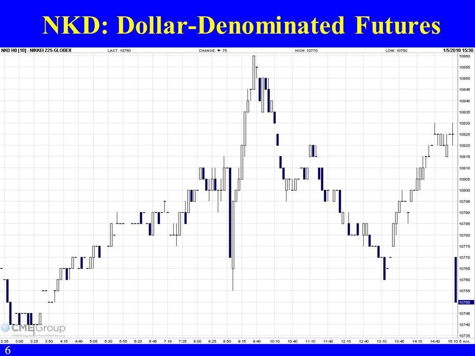NKD: Dollar-Denominated Futures